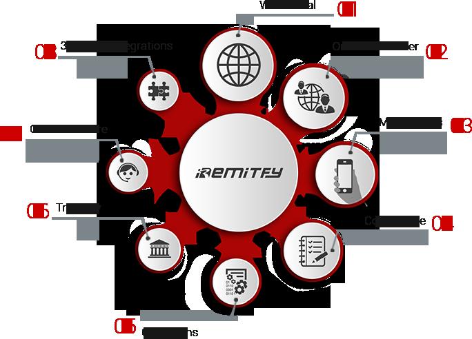 Iremitfy Money Transfer Solution